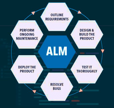 Application Lifecycle Management (ALM) tools